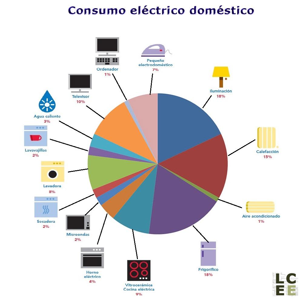 18-porcentaje-consumo